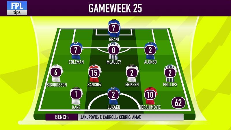 Gameweek 25 FPL score