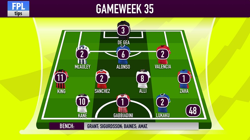 @_FPLTips' FPL score for Gameweek 35