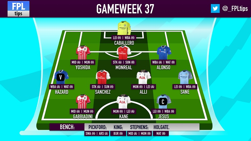 The @_FPLTips' Fantasy Premier League Benchboost Team for FPL Double Gameweek 37
