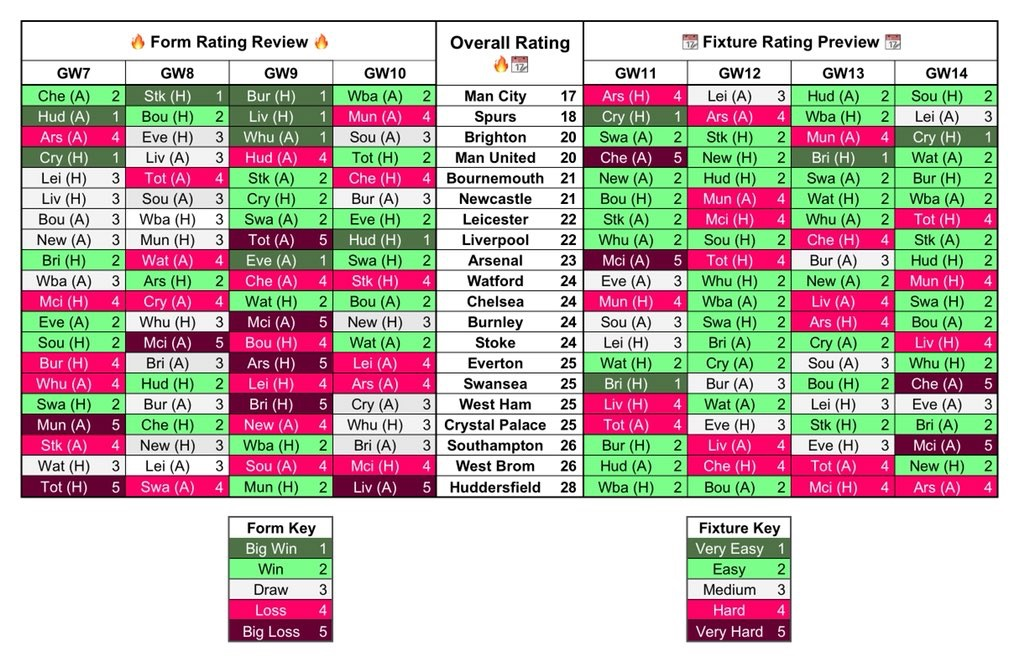 FPL Fixture and Form Ratings - Gameweek 11