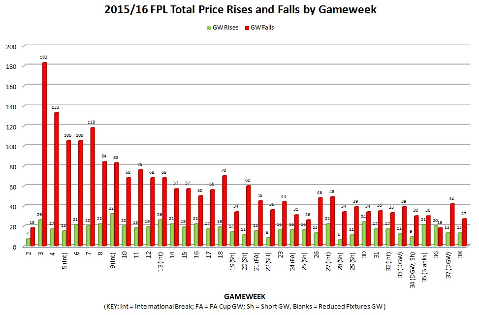 2015/16 FPL total price rises and falls by gameweek