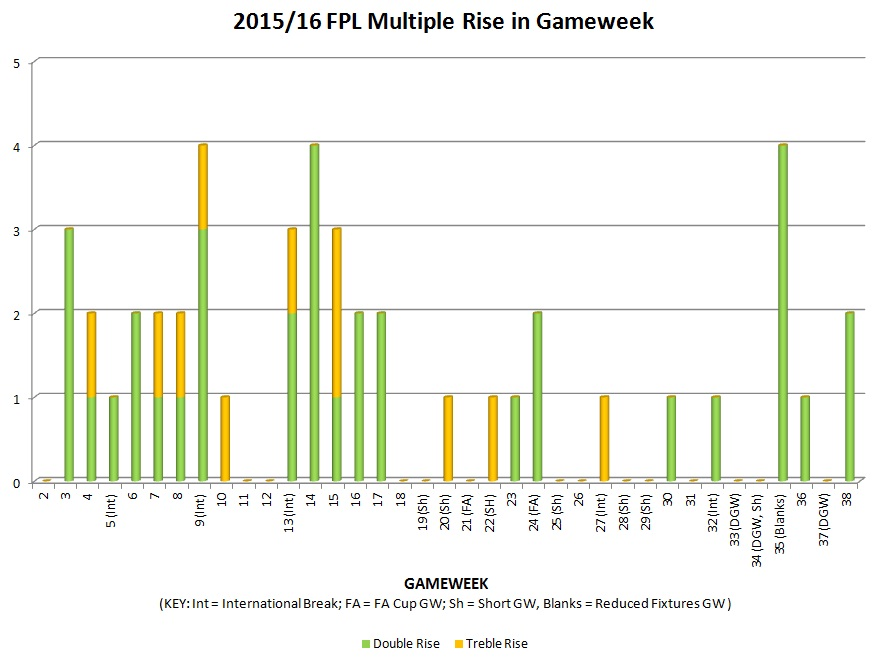 2015/16 FPL multiple rise in gameweek