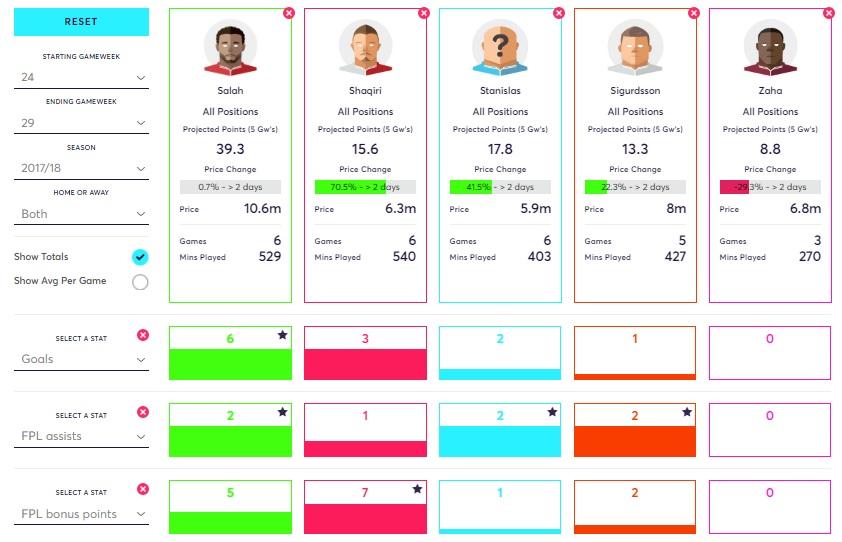 Blank Gameweek 31 - Midfielders