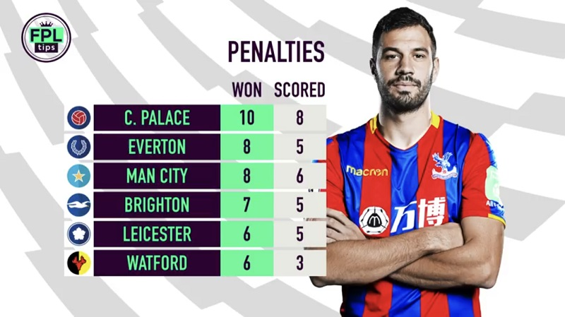 FPL Penalty Takers - Set Piece Takers