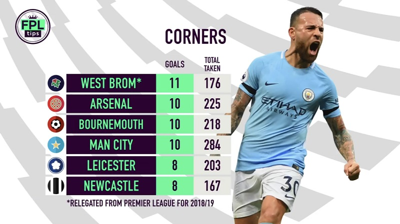 set piece takers - corner takers on FPL
