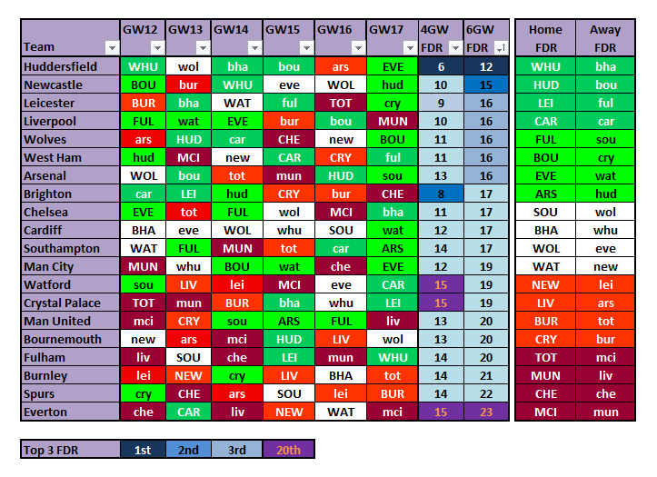 FPL Fixture Difficulty Rating Tracker - Gameweek's 12 to 17