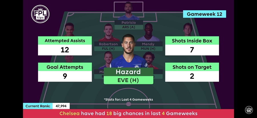FPL Midfielders - Gameweek 12
