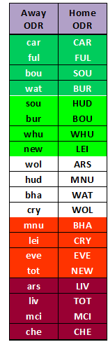 Gameweek 17 FPL Fixtures