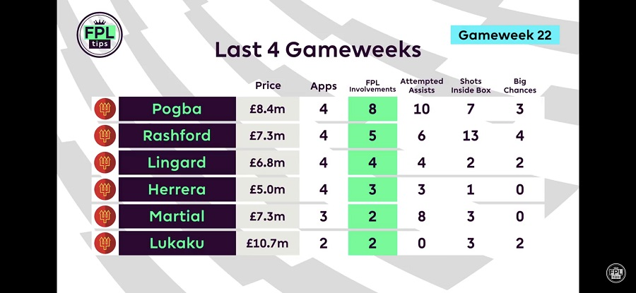 Anthony Martial - FPLTips - Gameweek 22