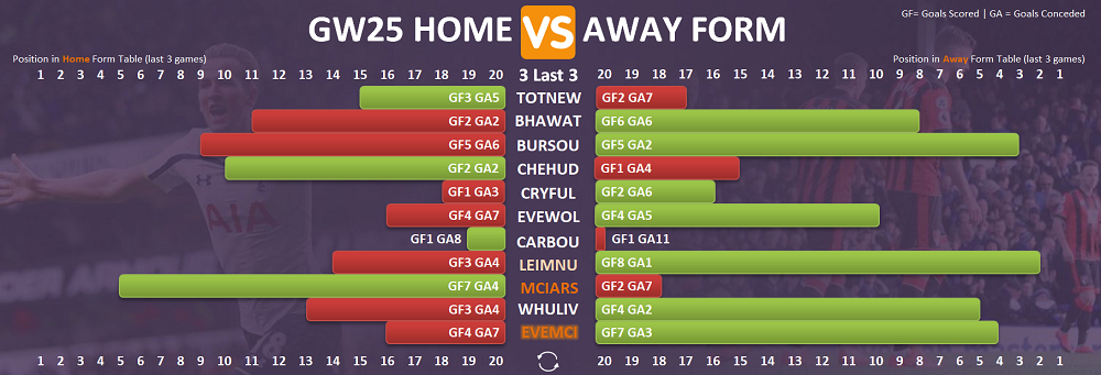 The double gameweek 25 fpl form table home vs away fantasy premier league tips by fantasy - Premier league table home away ...