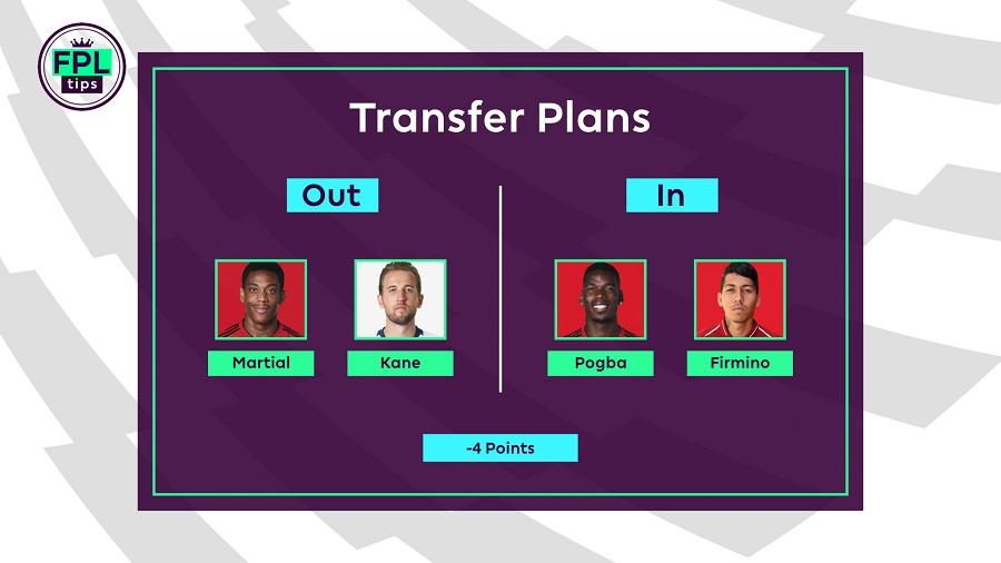 Gameweek 23 FPLTips Team Transfers