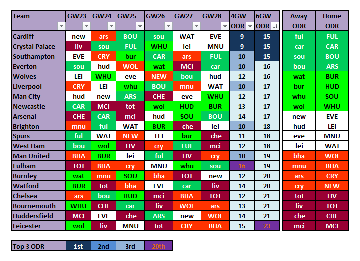 Gameweek 23 FPL Form Charts