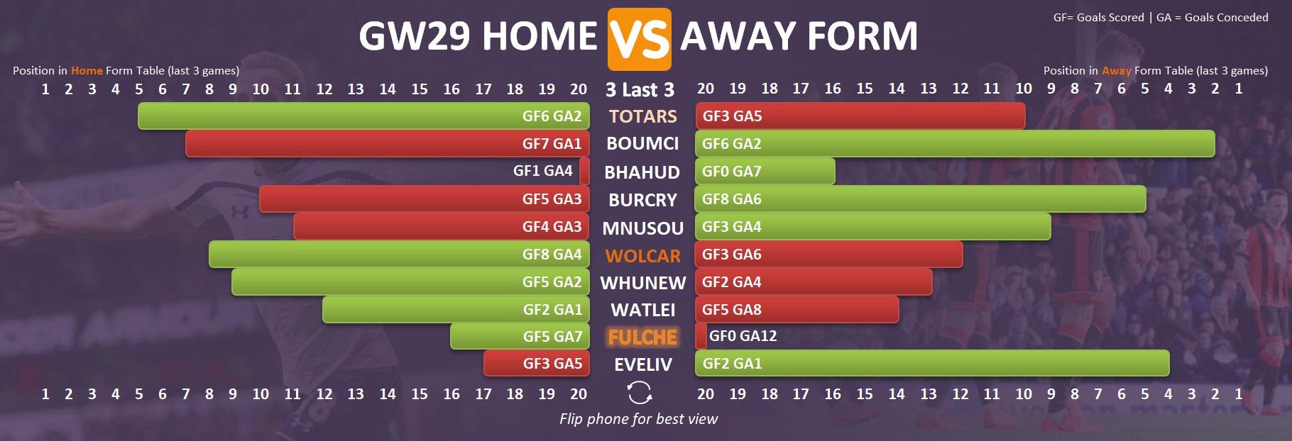 Fantasy Premier League Form Chart - Gameweek 29