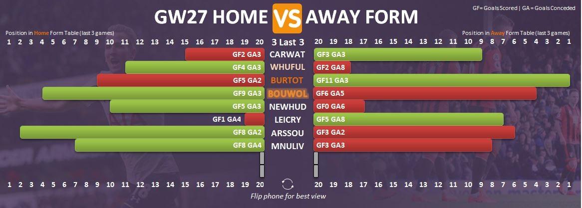 Gameweek 27 - FPL Form Chart