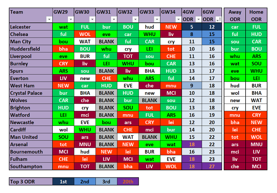 FPL Opposition Defensive Ratings Tracker - Gameweek's 29 to