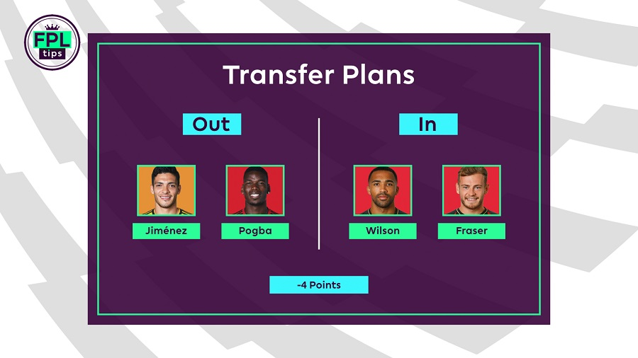 FPLtips - Blank Gameweek 31 transfers