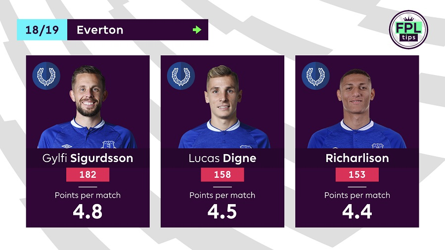 Everton players - FPL 2019/20