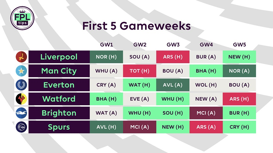 Fantasy Premier League fixtures - 2019/20 season.