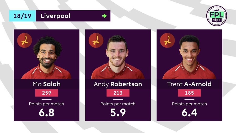 Liverpool players - FPL 2019/20