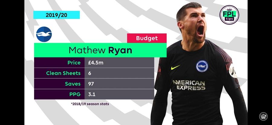 FPL Goalkeepers - Mat Ryan