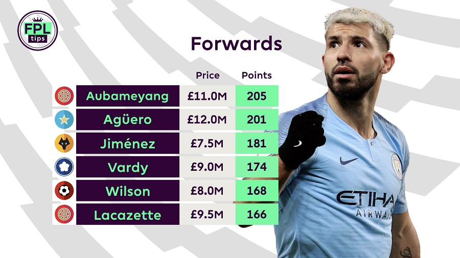 FPL Live - Forwards - Sergio Aguero