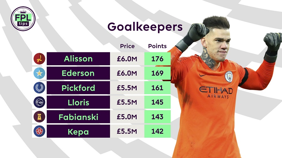 Fantasy Premier League - Goalkeeper tips