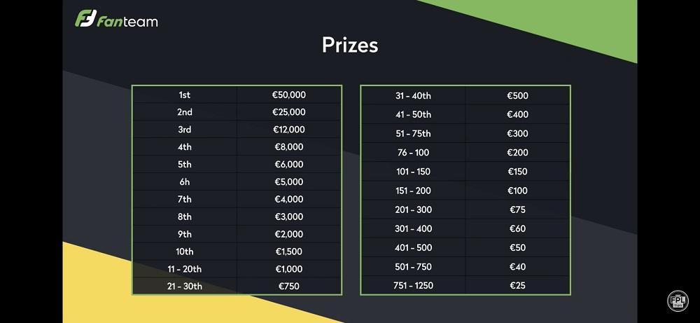 FanTeam - 250K Prize Pool Payout