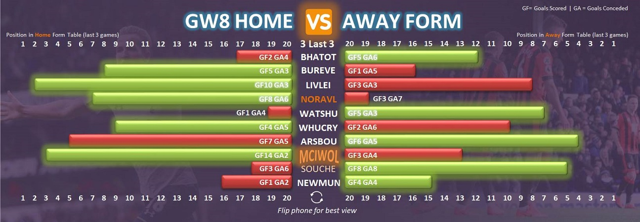 FPL Fixture Form - Gameweek 8 Tips