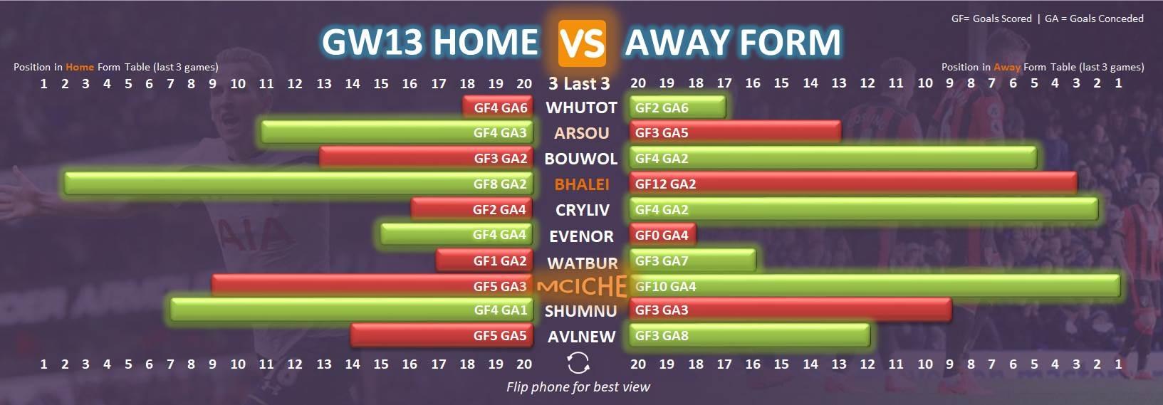 FPL Form Chart - Gameweek 13
