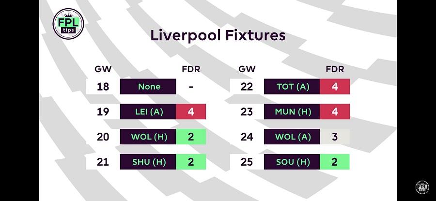 FPLtips - Gameweek 13 - Liverpool fixtures