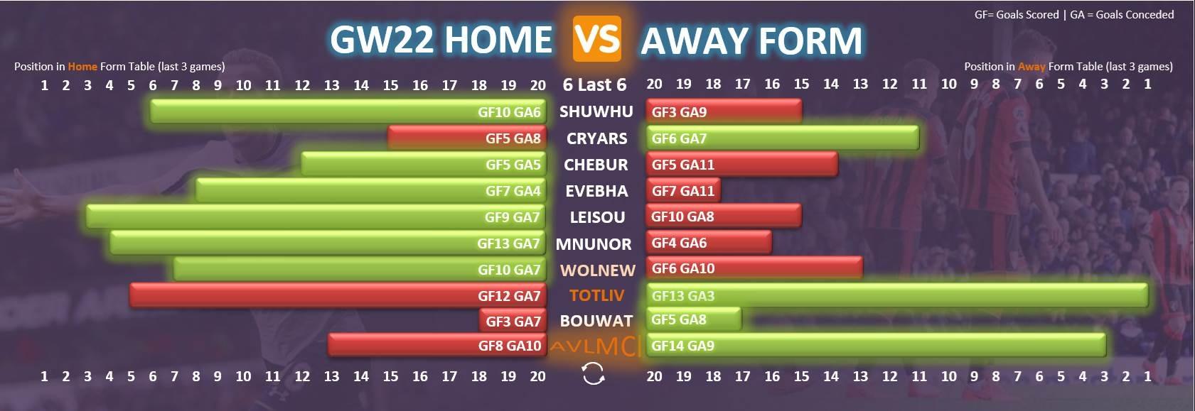 Gameweek 22 FPL Form Chart