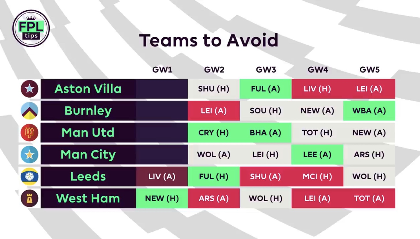 FPL teams to avoid in Gameweek 1