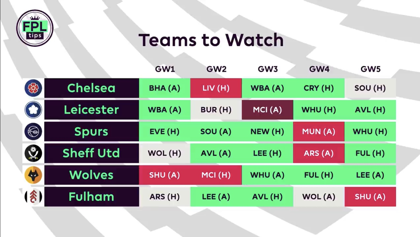 FPL teams to pick from for 2020/21 fantasy premier league