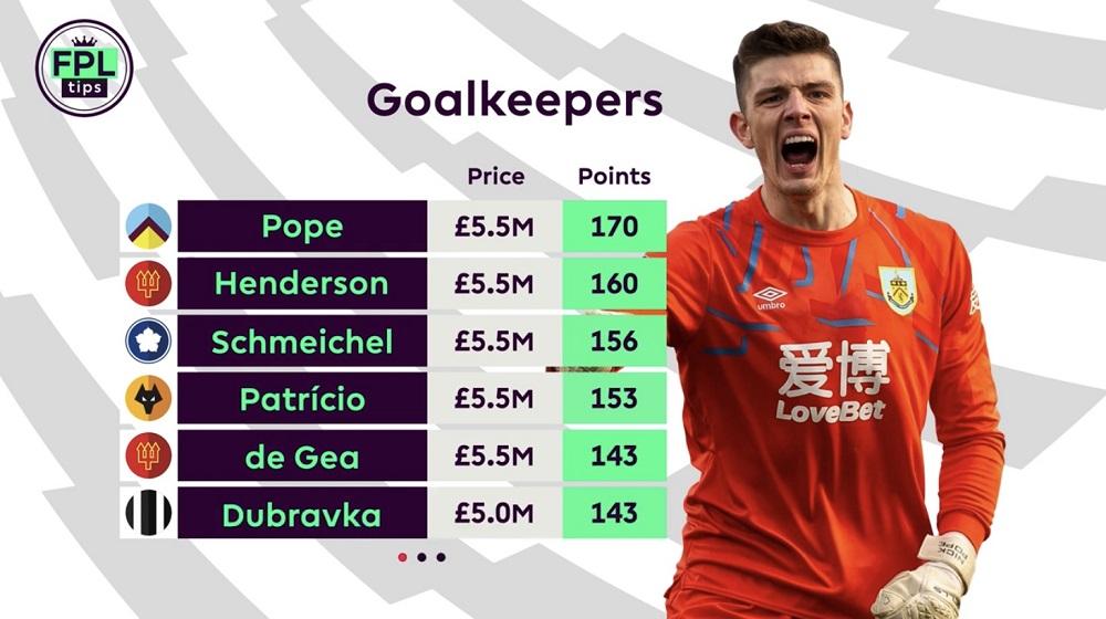 FPL Goalkeepers - FPLTips
