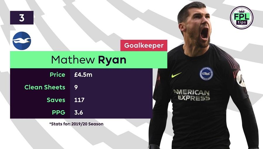 FPL Goalkeepers Tips - Mat Ryan