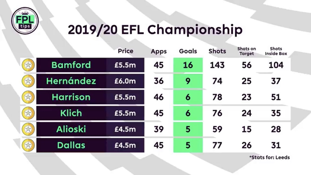 Leeds United - FPL Players to Watch - Patrick Bamford