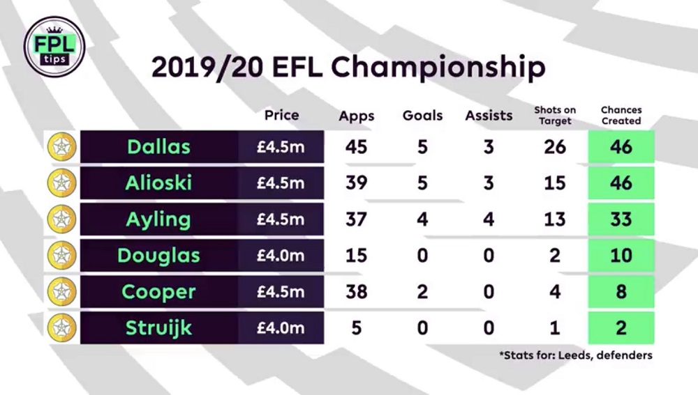 Leeds United - FPL Players to Watch - Stuart Dallas