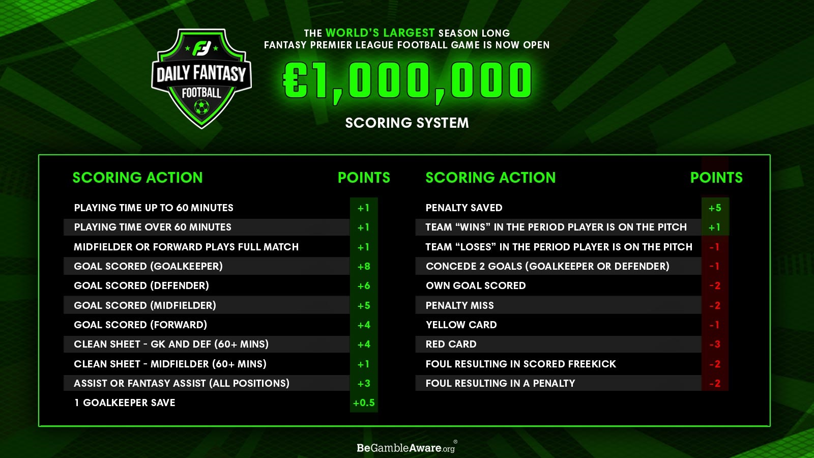 fanteam million cash game - scoring system