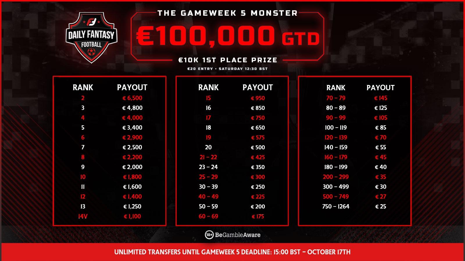 fanteam gameweek monster - gameweek 5 prize pool