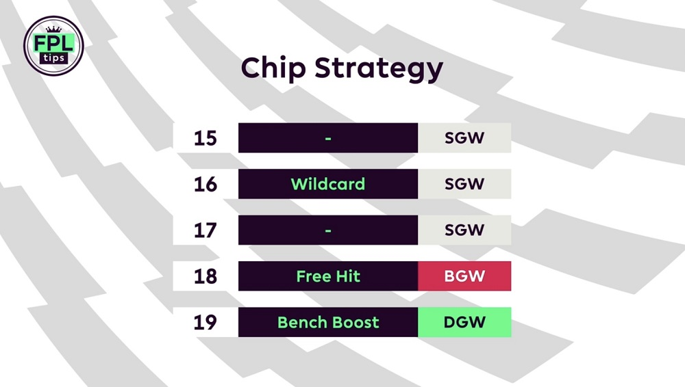 FPLTips Gameweek 14 Chip Strategy