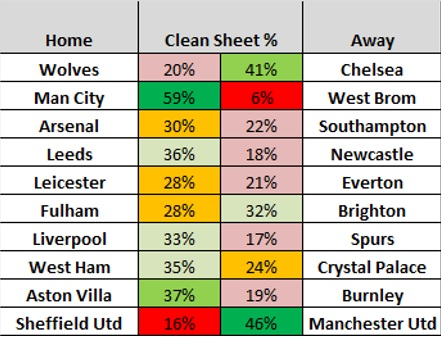 Gameweek 13 Clean Sheet Odds