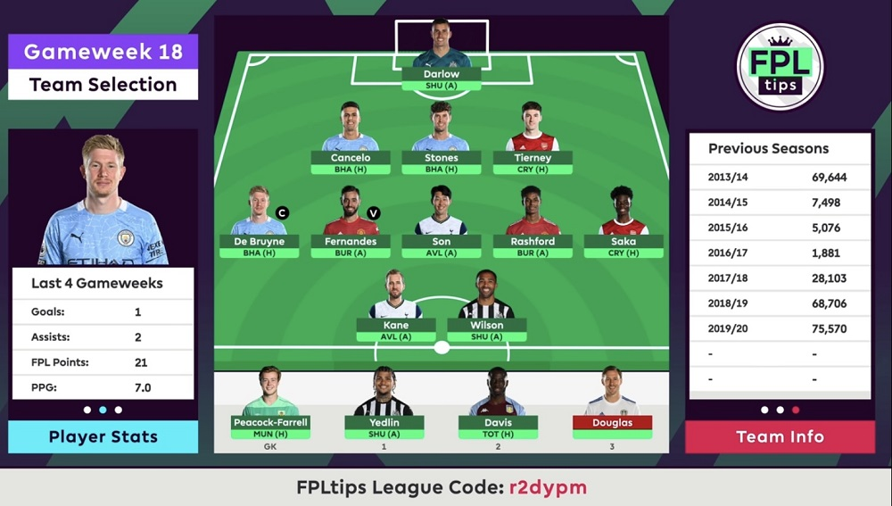 FPLtips free hit team for blank gameweek 18
