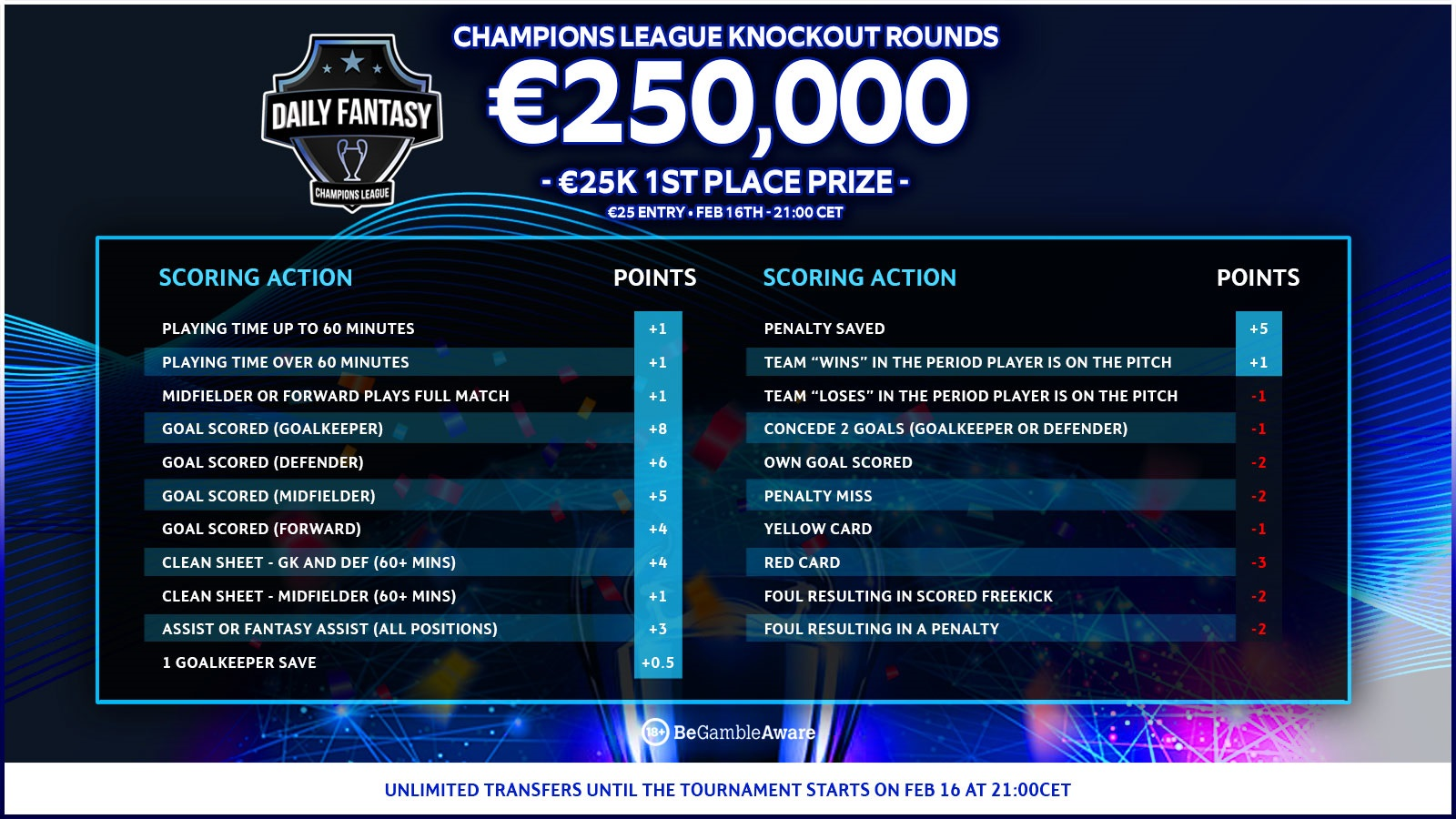 FanTeam Champions League Scoring and Rules