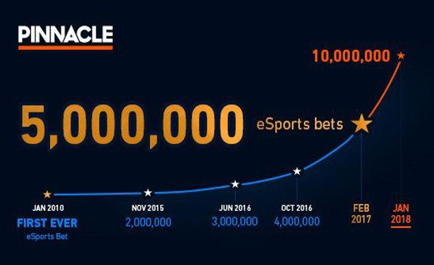 growth of eSports betting