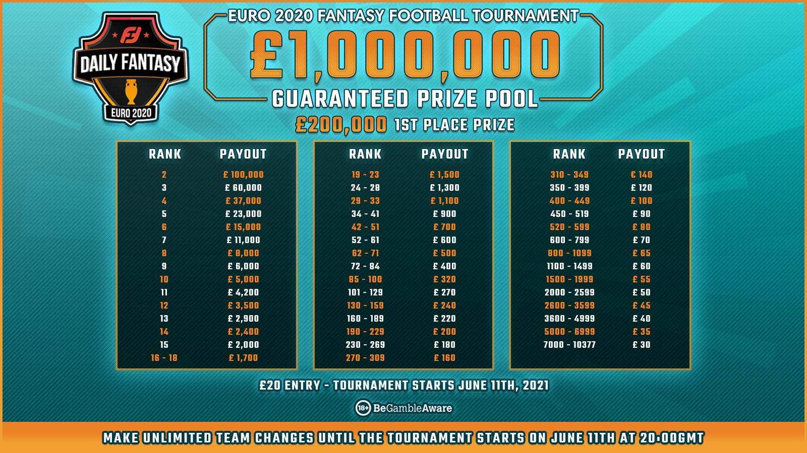 FanTeam Euro2020 £1,000,000 fantasy game prize money