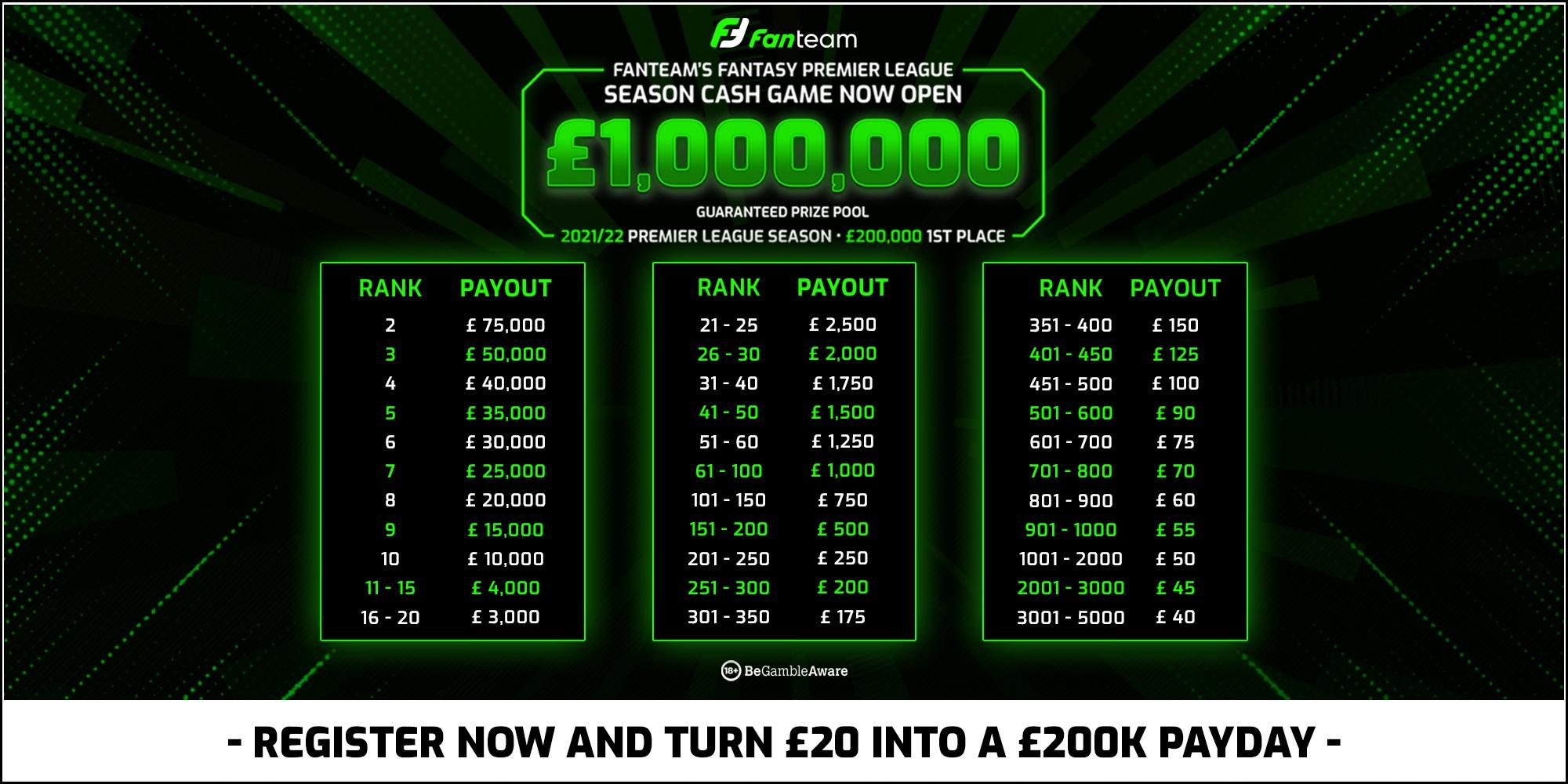 fanteam epl million cash game