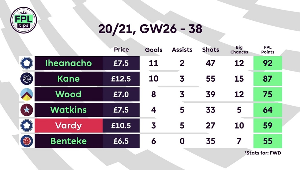 FPL TIPS - PLAYERS TO AVOID - JAMIE VARDY - LEICESTER CITY