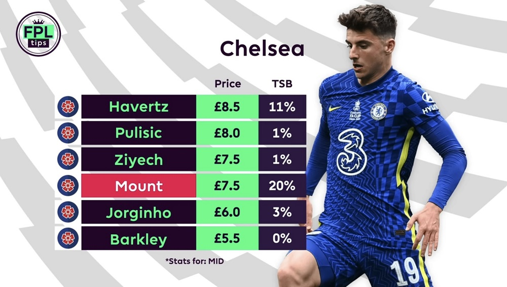 FPL TIPS - PLAYERS TO AVOID - NATHAN MOUNT - CHELSEA