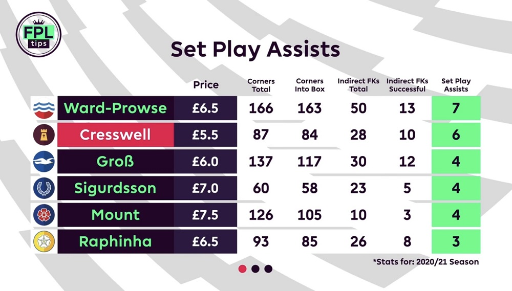 FPL TIPS - SET PIECE TAKERS - SET PLAY ASSISTS